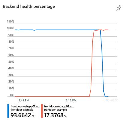 Service availability in Azure Front Door